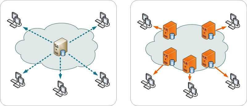 Max CDN - Content Delivery Network