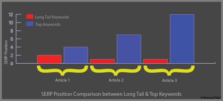 Infograph Long Tail - HitTail Review