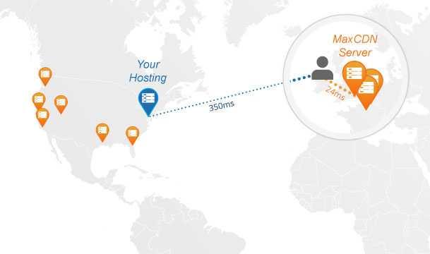 Max CDN - Content Delivery Network Server