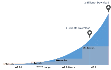Windows Phone Store Download 2 Billion Downloads